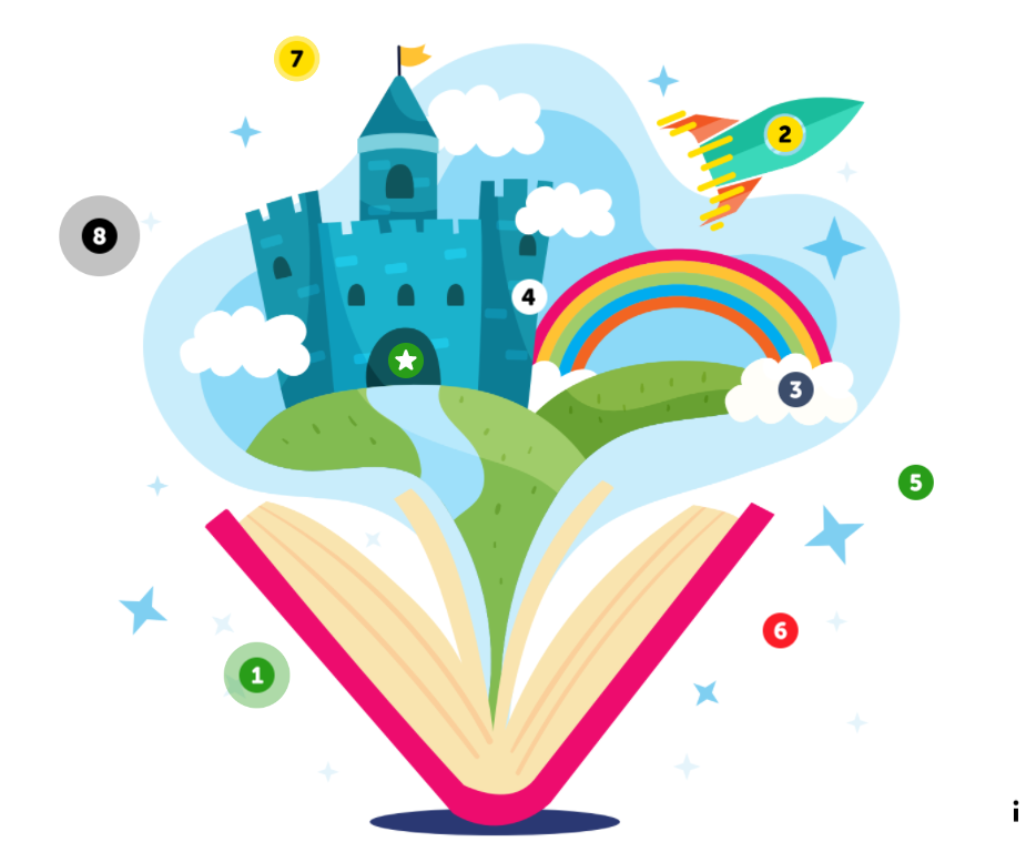 Animoitu kuva, jossa avoinaisesta kirjasta purkautuu ulos satumaailma, jossa on linna, sateenkaari ja avaruusalus.